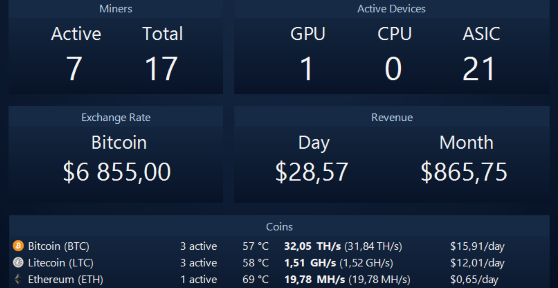 Windows based mining dashboard with Bitcoin exchange rate